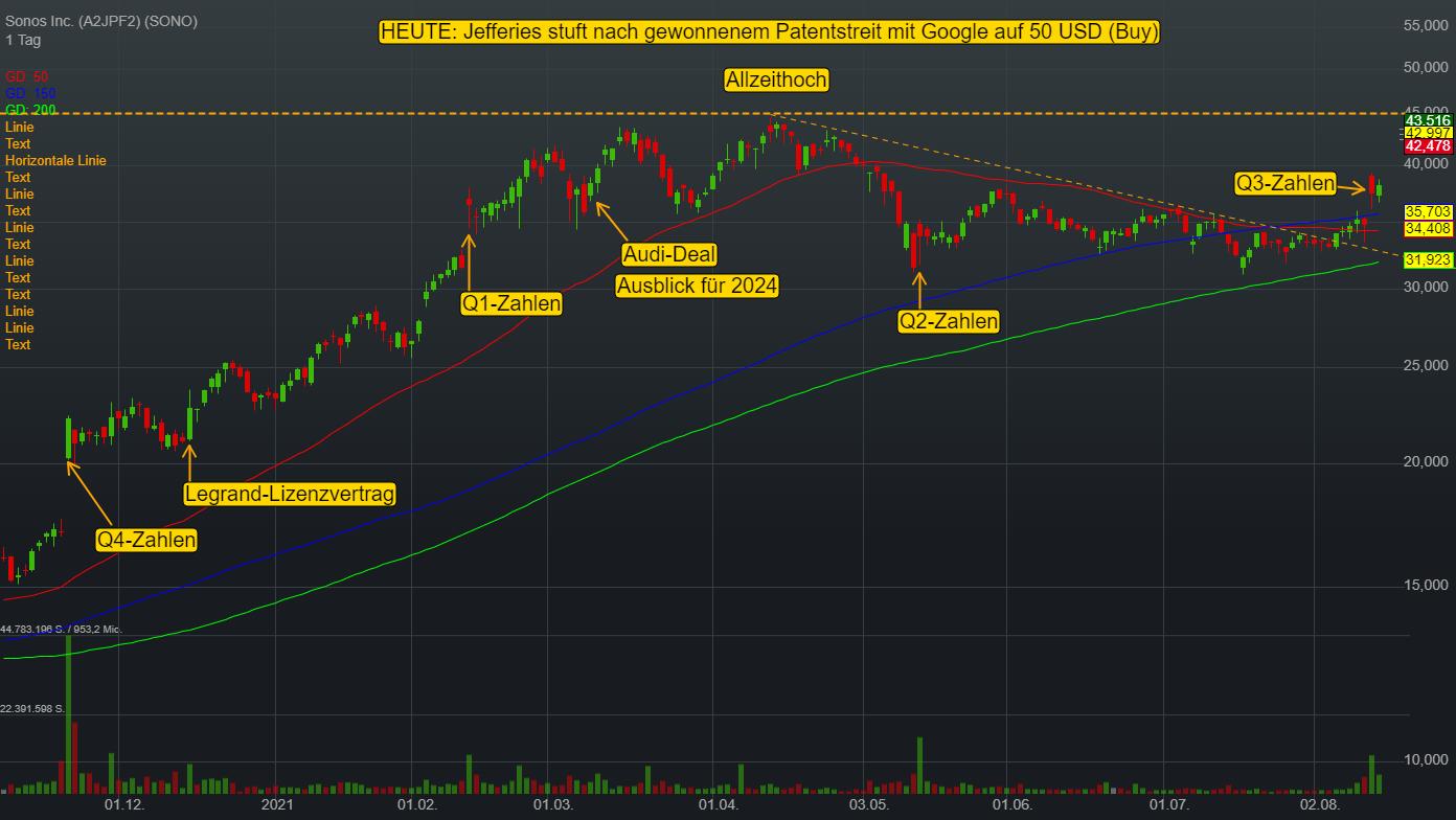 Sonos Inc. (12,73%)
