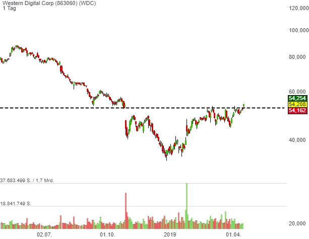 Western Digital Corp (4,53%)