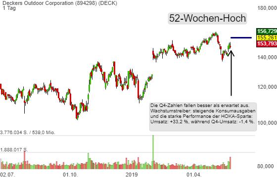 Deckers Outdoor Corporation (5,33%)