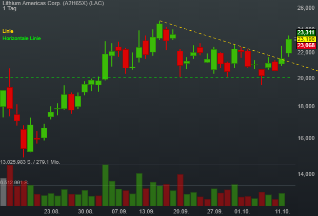 Lithium Americas Corp. (7,56%)