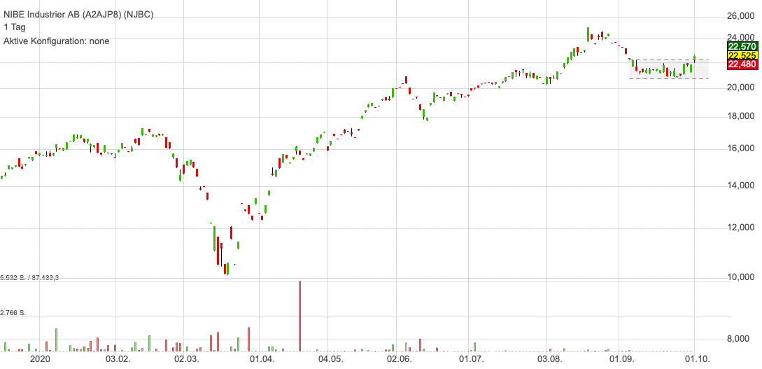 NIBE Industrier AB (3,14%)