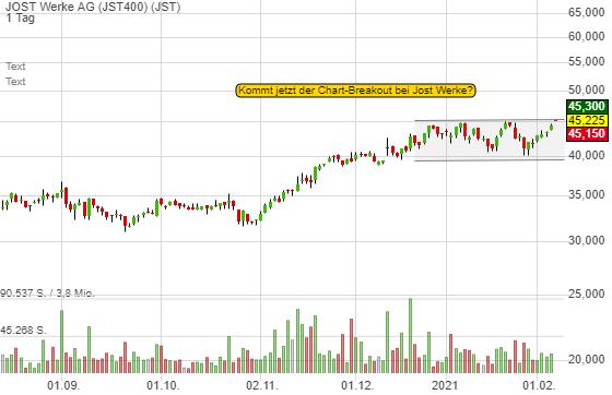JOST Werke AG (2,09%)