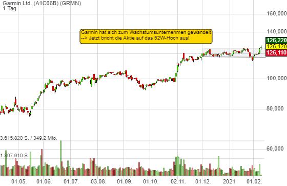 Garmin Ltd. (1,59%)
