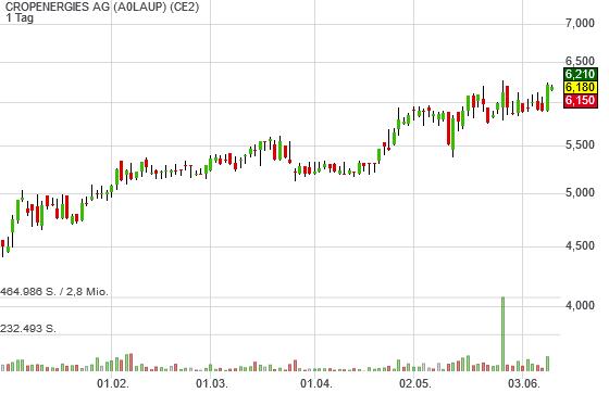 CROPENERGIES AG (-0,48%)