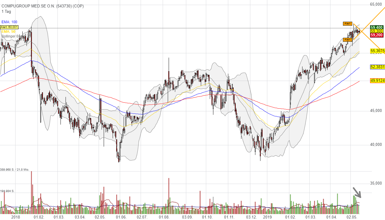 COMPUGROUP MED.SE O.N. (0,25%)