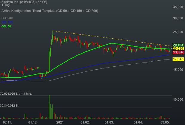 FireEye Inc. (3,73%)