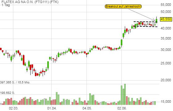 FLATEX AG NA O.N. (7,81%)