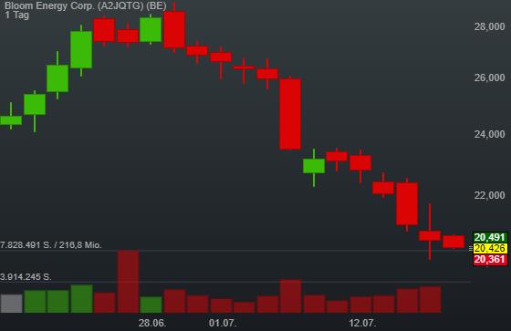 Bloom Energy Corp. (-1,04%)