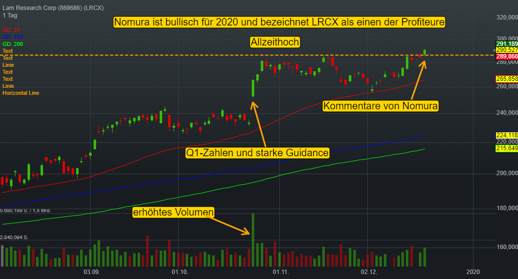 Lam Research Corp (-0,01%)