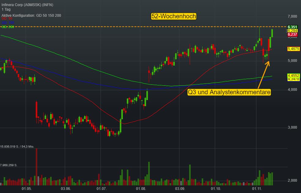 Infinera Corp (-1,04%)