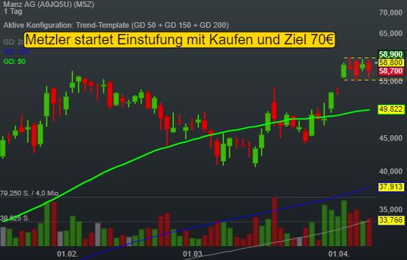 Manz AG (2,44%)
