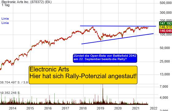 Electronic Arts Inc. (-0,07%)