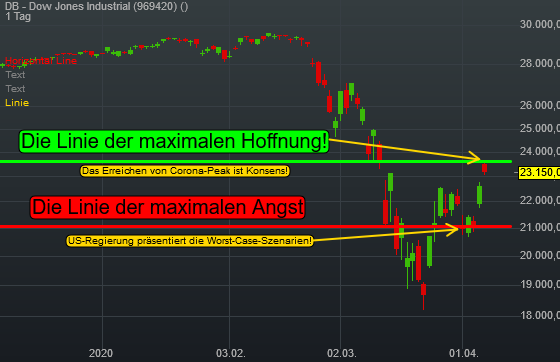 DB - Dow Jones Industrial (2,34%)