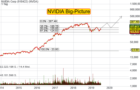 NVIDIA Corp (3,63%)