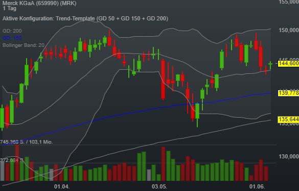 Merck KGaA (0,77%)