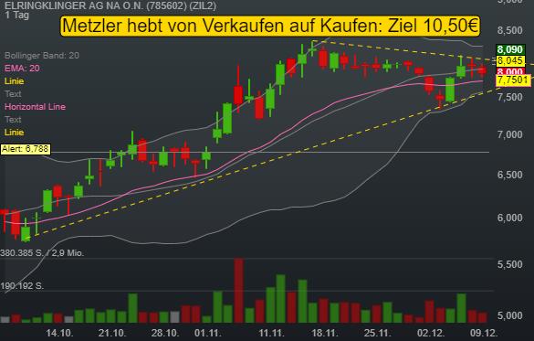 ELRINGKLINGER AG NA O.N. (2,61%)