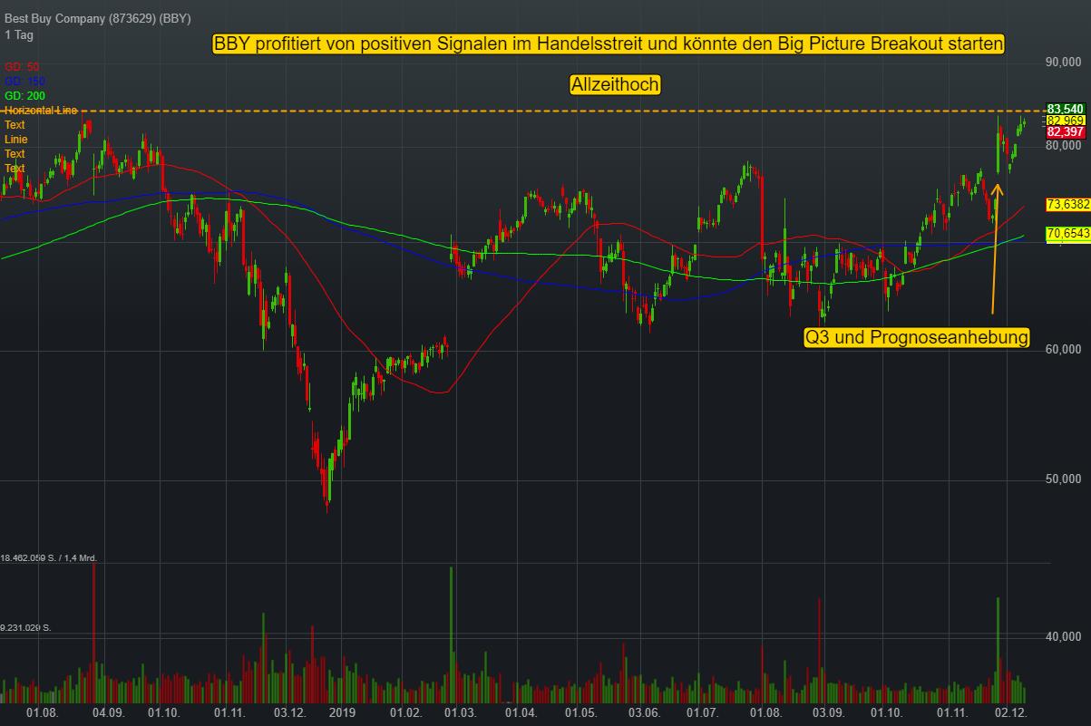 Best Buy Company (0,11%)