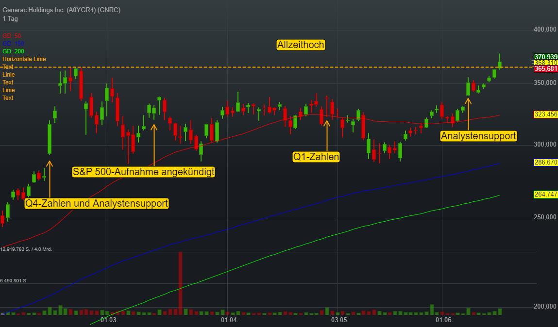 Generac Holdings Inc. (-0,38%)