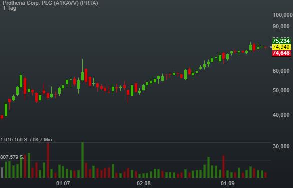 Prothena Corp. PLC (0,20%)