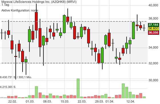 Maravai LifeSciences Holdings Inc. (-0,22%)