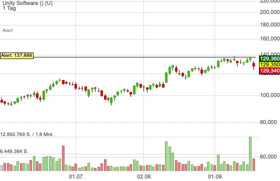 Unity Software (1,36%)