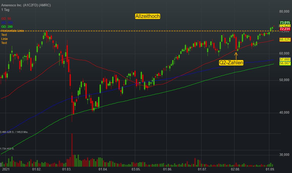 Ameresco Inc. (0,18%)