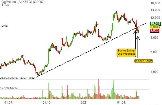 GoPro Inc. (1,26%)