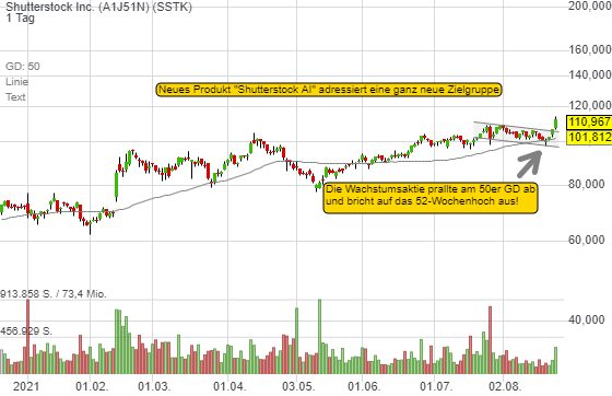 Shutterstock Inc. (-1,09%)
