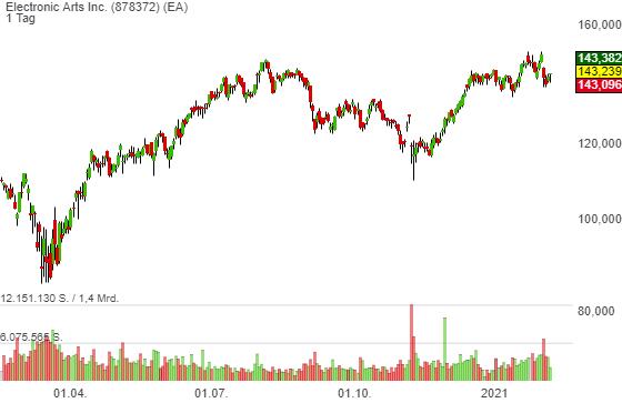 Electronic Arts Inc. (0,59%)