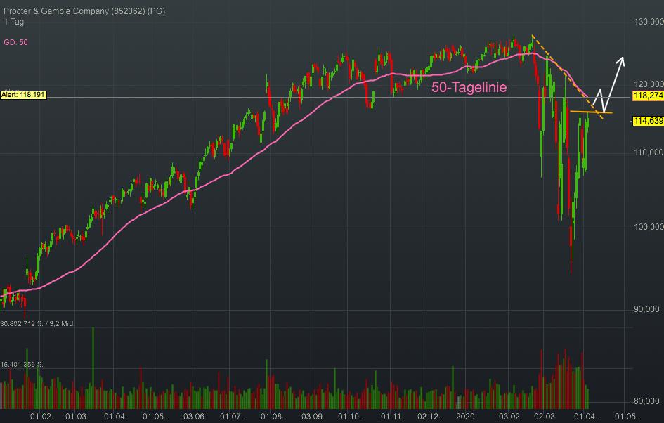 Procter & Gamble Company (0,21%)