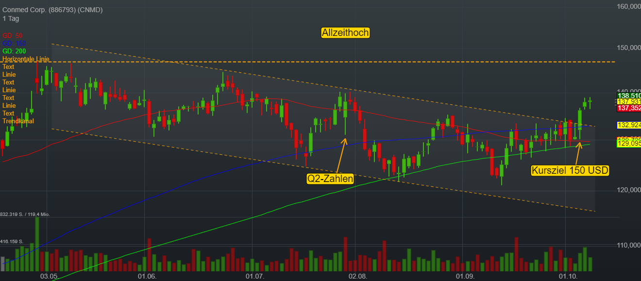 Conmed Corp. (-0,22%)