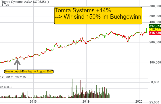 Tomra Systems A/S/A (12,22%)