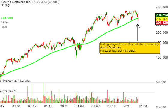 Coupa Software Inc. (2,51%)