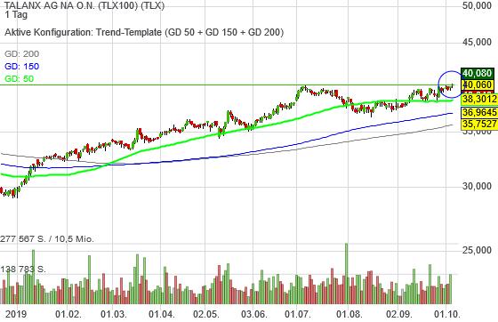 TALANX AG NA O.N. (0,60%)