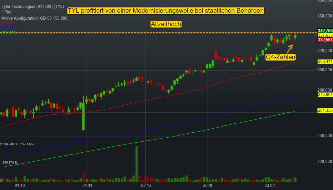 Tyler Technologies (-0,18%)