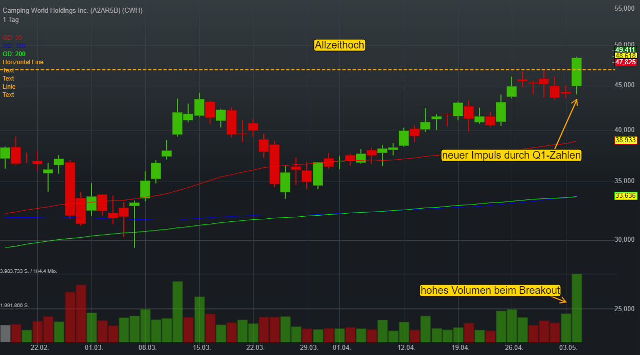 Camping World Holdings Inc. (0,70%)