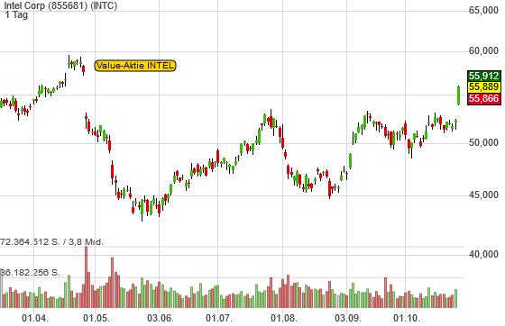 Intel Corp (7,01%)