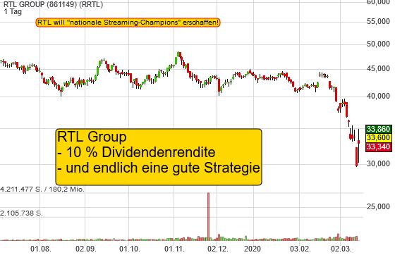 RTL GROUP (13,06%)