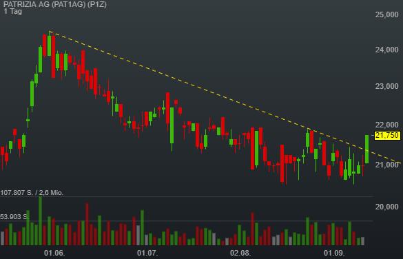 PATRIZIA AG (3,57%)