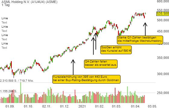 ASML Holding N.V. (4,43%)