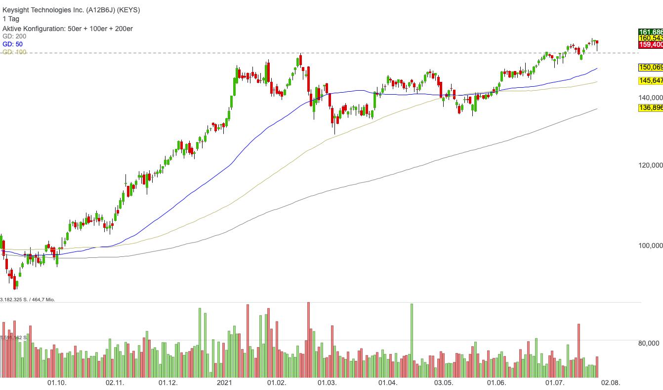 Keysight Technologies Inc. (1,07%)