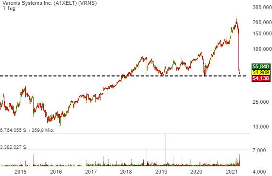 Varonis Systems Inc. (-0,18%)