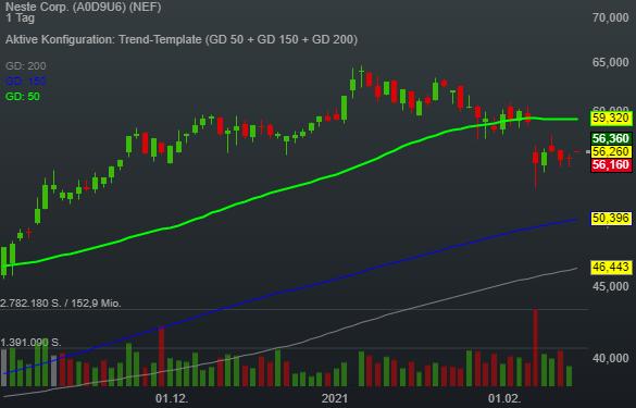 Neste Corp. (1,11%)