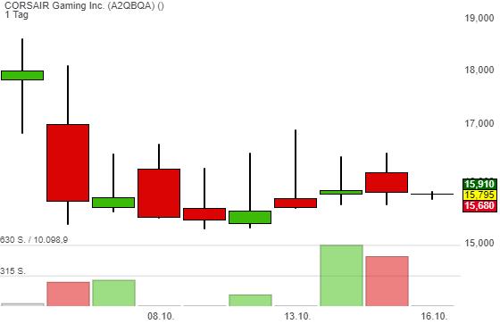 CORSAIR Gaming Inc. (0,48%)