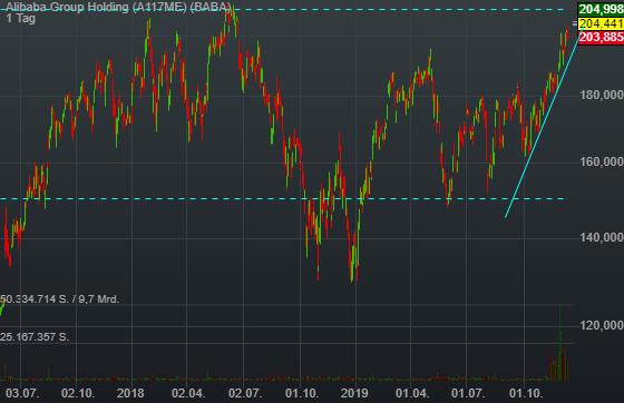 Alibaba Group Holding (1,99%)