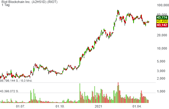 Riot Blockchain Inc. (3,89%)