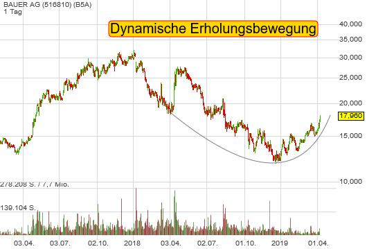 BAUER AG (4,30%)