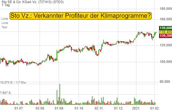 Sto SE & Co. KGaA Vz. (0,29%)
