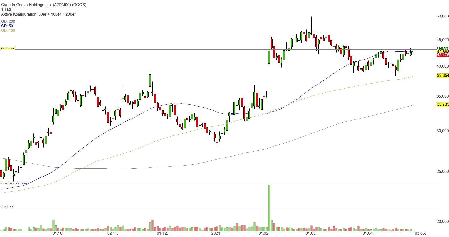 Canada Goose Holdings Inc. (-0,46%)