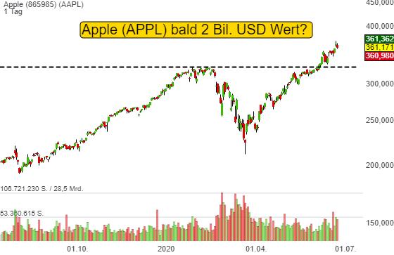 Apple (0,31%)